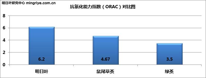 明日叶与其它植物的抗氧化能力指数对比 orac-duibi